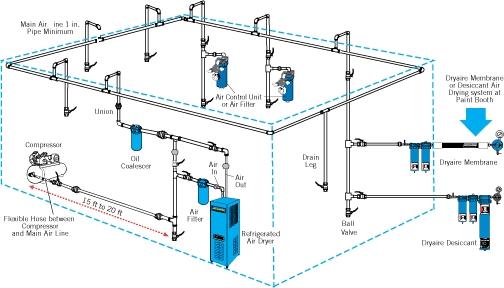 Ssc instalaci n de aire comprimido for Cambiar instalacion electrica sin rozas